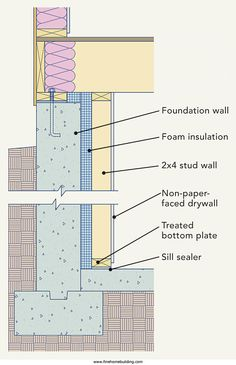 Energy Efficient Wall Air Envelope Details Google Search