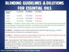 Young Living Essential Oils: Blending Guidelines & Dilution