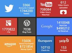 Noticia | Internet en tiempo real  Real time internet
