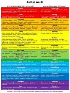 """Here is a handy chart of """"feeling words"""" to use with your children. #feelings #emotions"""