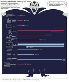 O custo dos aparelhos em stand-by - Viva mais verde!