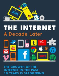 This is about the growth of the internet. It represents how internet was a decade ago and how it looks now. With this picture I notice how the internet has improved massively. Marketing Mobile, Internet Marketing, Online Marketing, Digital Marketing, Information Age, Interesting Information, Windows Xp, Digital Technology, New Technology