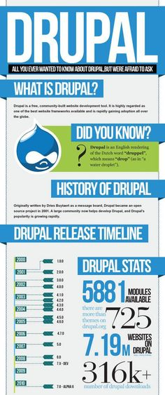 Drupal All You Ever Wanted To Know About Drupal