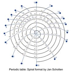 Periodic table: Spiral format by Jan Scholten