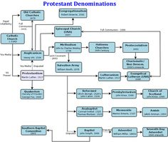 Introduction to Protestantism: The Protestant Denominations Old Catholic Church, Episcopal Church, Religious Intolerance, Protestant Reformation, Reformed Theology, Pt Cruiser, Bible Study Tools, Bible Notes, Church History