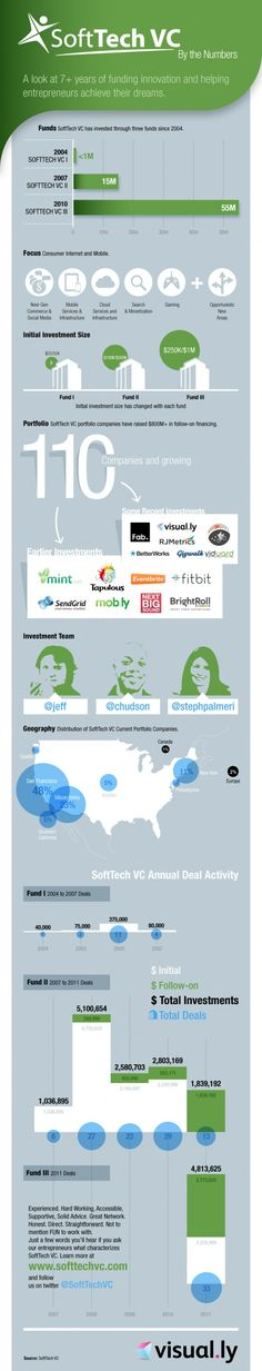 An at-a-glance look at venture capital firm SoftTech VC and its investments by volume, year, location and business sector.