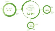 Household food and drink waste in the UK 2012   WRAP UK