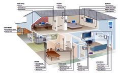 Looking inside a smart home.