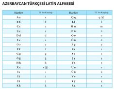AÖF Türk Dili ve Edebiyatı ders notları: ÇAĞDAŞ TÜRK YAZI DİLLERİ I