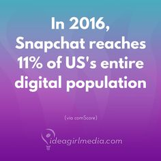 In 2016, Snapchat reaches 11% of US's entire digital population.  Way to go, Snapchat!  (via comScore)