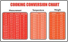 Cooking Conversion Chart.