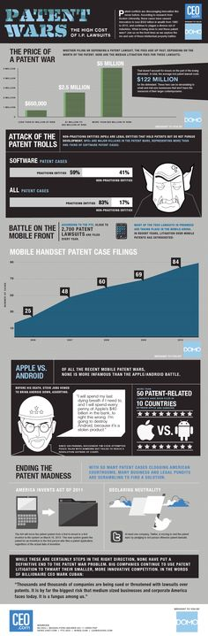 Patent Wars: The High Cost of IP Lawsuits [INFOGRAPHIC] #patent #wars #IP