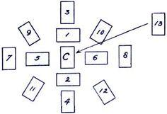 Μέθοδος χαρτομαντείας «Το αστέρι» | Ζαΐρα