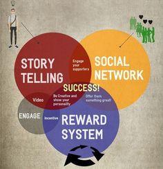 Story telling engagement