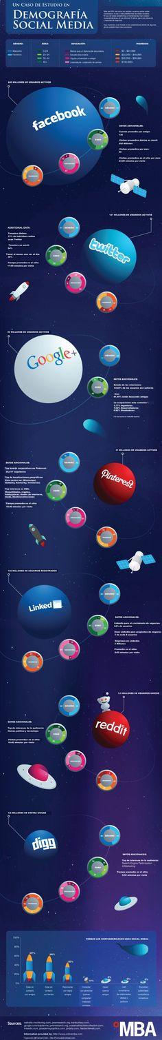 Demografía de las #redessociales en 2012