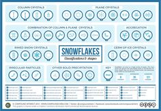 Snowflakes can occur in a huge variety of shapes. This infographic shows the basic levels of classification for the 35 shapes, which are then subdivided into 121 categories, decided byresearchers at the Kitami Institute of Technology in Hokkaido, Japan