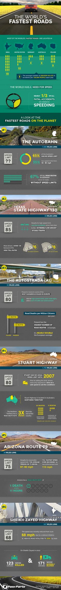 The World's Fastest Roads #FastestRoads #Accidents | #infographics repinned by @Piktochart