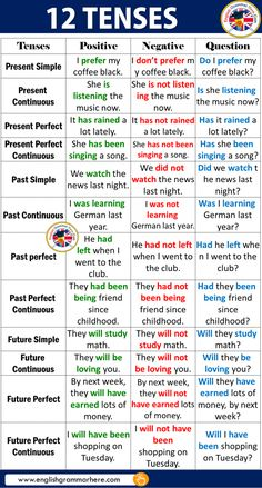 12 Tenses With Examples In English English lessons English prefixes and suffixes Grammar lessons Grammar rules English vocabulary English language learning With good knowledge of 12 English tenses, fluent English and flawless grammar is not too far away. English Grammar Tenses, Teaching English Grammar, English Grammar Worksheets, English Verbs, Grammar Lessons, English Vocabulary Words, English Language Learning, English Phrases, Learn English Words