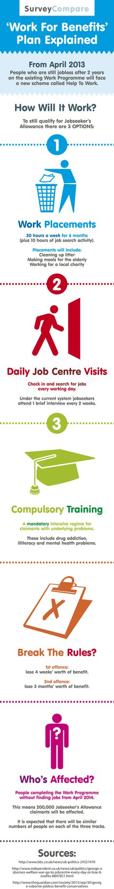 Confused by the government's new Help To Work Scheme? This infographic has all the information you need