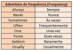Usually this is accompanied by simple adverbs that indicate the frequency with which the subject performs a action. English Help, English Course, English Tips, English Study, English Class, Teaching English, Learn To Speak Portuguese, Learn Brazilian Portuguese, Portuguese Lessons