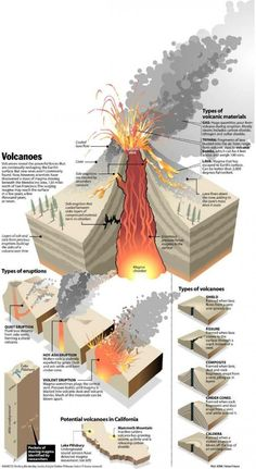 The Science of Volcanoes: How They Are Made - Infographic Die Wissenschaft der Vulkane: Wie sie herg Science Resources, Science Lessons, Science Education, Teaching Science, Earth And Space Science, Earth From Space, Science And Nature, Volcano Projects, Science Projects