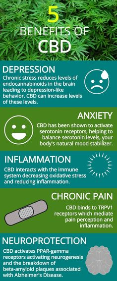 What Are The Benefits of CBD? #CBD #healthyliving #healthylifestyle