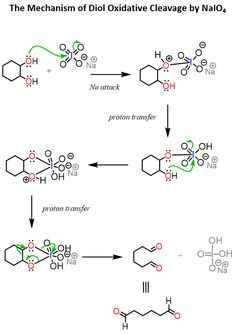 Summary of Ring-Opening Reactions of Epoxides with Strong