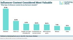 Influencer marketing is continuing to grow, with 8 in 10 marketers and agencies saying they have increased the amount of influencer content they produce. However, as influencer content continues to grow as one of the most popular forms of content, not all is created equal in the eyes of consumers. A recent survey from SlickText… Read More » Motivational Memes, What Type, Marketing Program, Influencer Marketing, Current Events, Read More, Equality, Insight, Infographic
