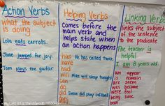 Verbs anchor chart- My Life as a Third Grade Teacher - - 3rd Grade Writing, 2nd Grade Reading, Third Grade, Teaching Verbs, Linking Verbs, Subject And Verb, Grammar And Punctuation, Reading Anchor Charts, Word Study
