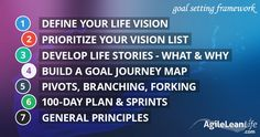 I tried more than 10 different goal setting systems, including SMART goals, and they all let me down. That's why I created a new system that really works. 100 Day Plan, Journey Mapping, Let Me Down, Kindergarten Art, What Next, Prioritize, 21st Century, It Works, Classroom