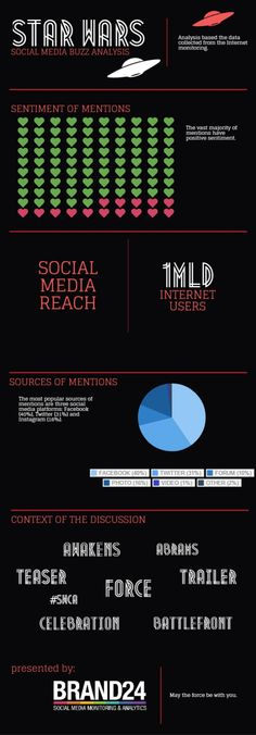 Star Wars - Social Media Buzz Analysis