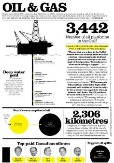 Oil & Gas #infographic