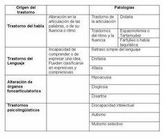 Trastornos vs Patologías