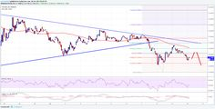 Ethereum Classic Price Technical Analysis – ETC/USD Breaks Down - Key Highlights  Ethereum classic price finally broke an important pattern and traded towards $14.50 against the US Dollar. This past week's major contracting triangle pattern with support at $16.90 on the hourly chart (data feed via Kraken) of ETC/USD was breached. The price corrected lower... - https://thebitcoinnews.com/ethereum-classic-price-technical-analysis-etcusd-breaks-down/