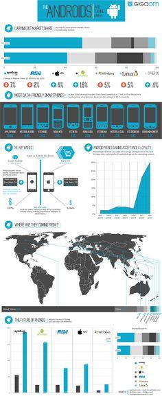 Google Bilder-resultat for http://cdn.androidtapp.com/wp-content/uploads/2010/10/Android-Is-Taking-Over-Infographic.jpg