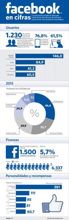 Los 10 primeros años de FaceBook #infografia #infographic #socialmedia