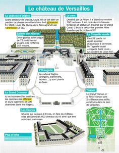 Chateau Versailles, Study French, Science, Teaching French, French Language, Monuments, Geography, Infographic, Education