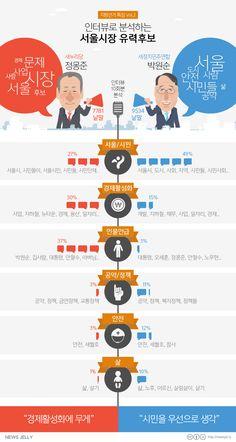 요동치는 선거 판세, 서울을 잡아라 2탄 – 후보들의 말 속에 나타난 핵심공약 자세히보기> http://newsjel.ly/issue/election2014_seoul2/