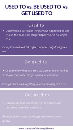 English Grammar. How to Use: Used To vs. Get Used To vs. Be Used To. Challenging grammar made simple. Review the full lesson online. https://www.speakconfidentenglish.com/confusing-words-used-to/?utm_campaign=coschedule&utm_source=pinterest&utm_medium=Speak%20Confident%20English%20%7C%20English%20Fluency%20Trainer&utm_content=How%20to%20Use%3A%20Used%20To%20vs.%20Get%20Used%20To%20vs.%20Be%20Used%20To
