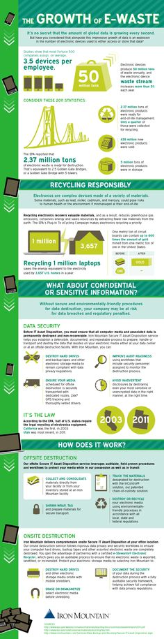 The Growth of E-Waste