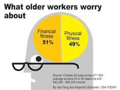 What do you care about more? Your financial or your physical fitness? Charles Schwab, Passionate People, Usa Today, Physical Fitness, Personal Finance, No Worries, Physics, Psychology, Mindset