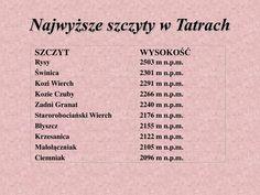 PPT - TATRY POLSKIE PowerPoint Presentation - ID:4350046 Tatra Mountains, Presentation, Wanderlust, Travel, Viajes, Trips, Traveling, Tourism, Vacations