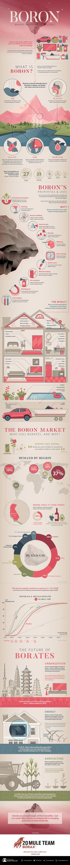 Infographic Of The Day: Boron, Making Modern Life Possible