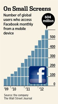 Facebook Inc. is re-engineering itself into a mobile business via @The Wall Street Journal