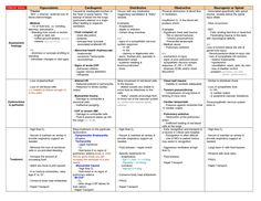 Advanced Concepts in Nursing Types of Shock Nursing Mnemonics, Icu Nursing, Nursing Notes, Nursing Career, Nursing School Tips, Nursing Tips, Nursing Schools, Rn Nurse, Nurse Life