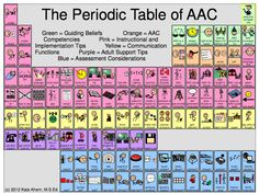 View an interactive periodic table that has information for all the periodic table of aac c 2012 kate ahern msed urtaz Image collections