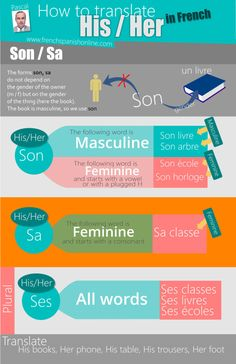 how to say his in French