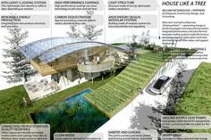 """William McDonough + Partners envisions its house like a tree. The """"bark"""" of the house is made up of thin, insulating films that would self-clean and self-heal if damaged. A curved roof with large eaves provides shade, which lowers the heat load in summer. The """"trunk,"""" or the frame of the home, consists of carbon tubes, while the """"roots"""" are a heat-pump system buried in the yard."""