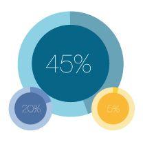 Infografía Apps, Chart, App, Appliques