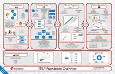 itil_foundation_overview